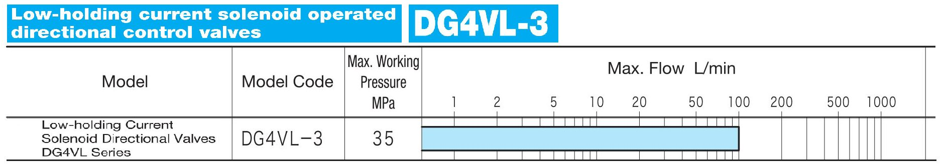 DG4VL3 Lowholding current solenoid operated directional control