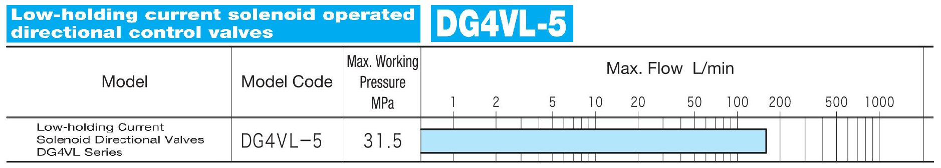 DG4VL5 Lowholding current solenoid operated directional control