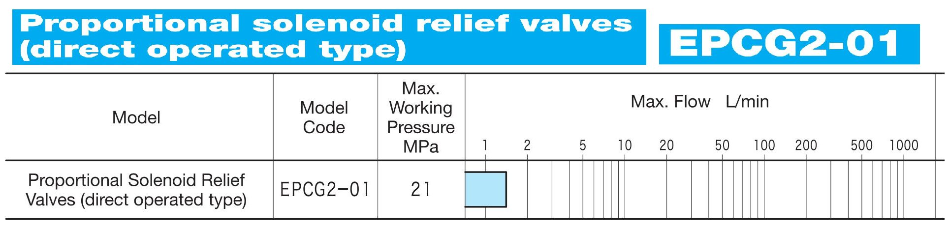 Epcg2 01 Proportional Solenoid Relief Valves Direct Operated Type 15 Wiring Diagram Of Hydraulic Circuit Pressure The Valve Provides Control To Input Current By Connecting With Small Flow Systems